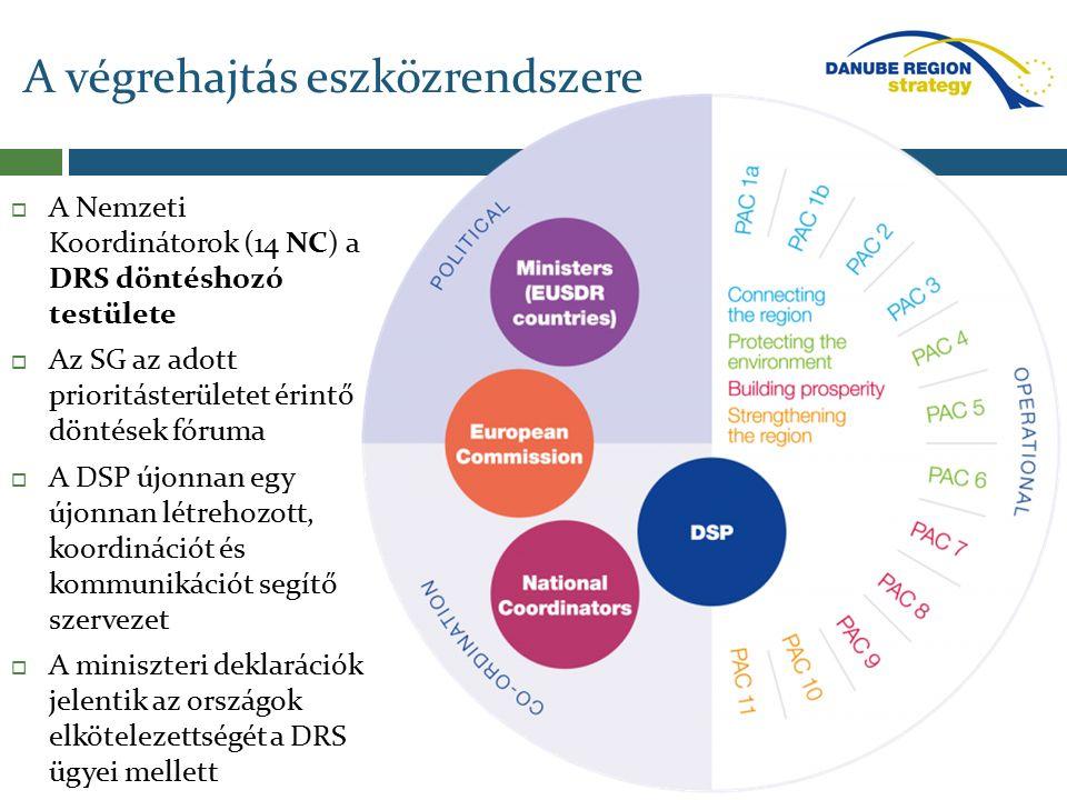 A végrehajtás eszközrendszere  A Nemzeti Koordinátorok (14 NC) a DRS döntéshozó testülete  Az SG az adott prioritásterületet érintő döntések fóruma  A DSP újonnan egy újonnan létrehozott, koordinációt és kommunikációt segítő szervezet  A miniszteri deklarációk jelentik az országok elkötelezettségét a DRS ügyei mellett
