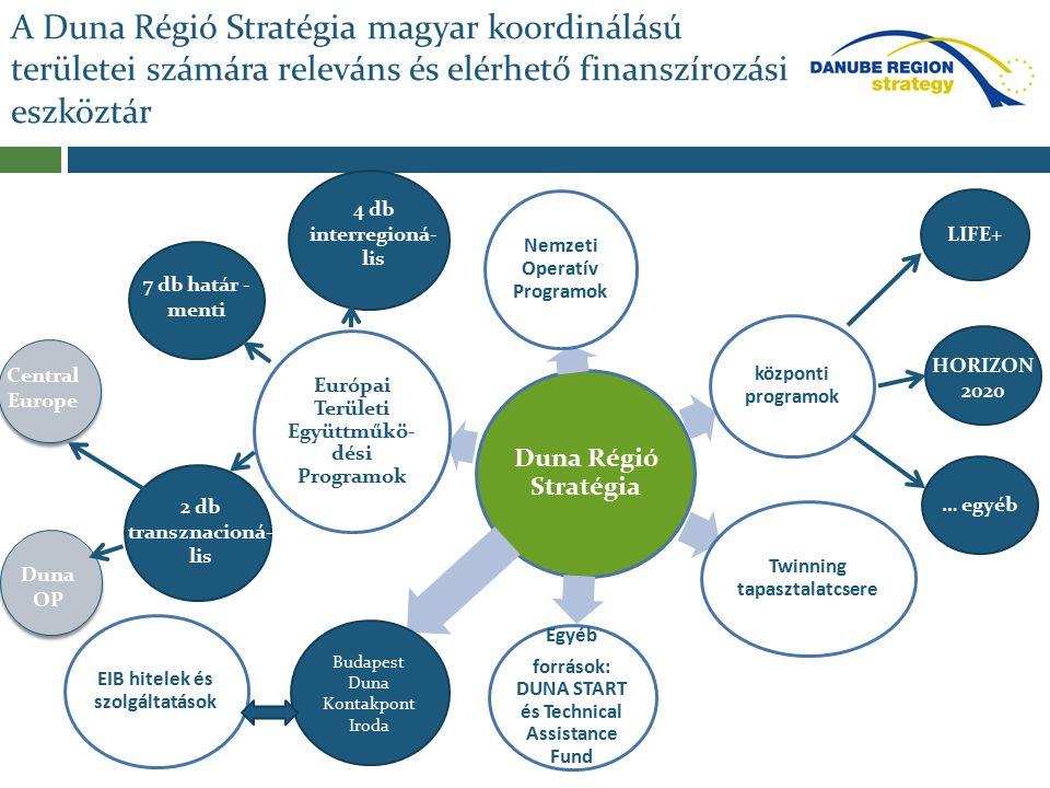 A Duna Régió Stratégia magyar koordinálású területei számára releváns és elérhető finanszírozási eszköztár Duna Régió Stratégia Európai Területi Együttműkö- dési Programok Nemzeti Operatív Programok Twinning tapasztalatcsere Egyéb források: DUNA START és Technical Assistance Fund EIB hitelek és szolgáltatások központi programok 7 db határ - menti Budapest Duna Kontakpont Iroda 2 db transznacioná- lis 4 db interregioná- lis LIFE+ HORIZON 2020 Central Europe Duna OP … egyéb