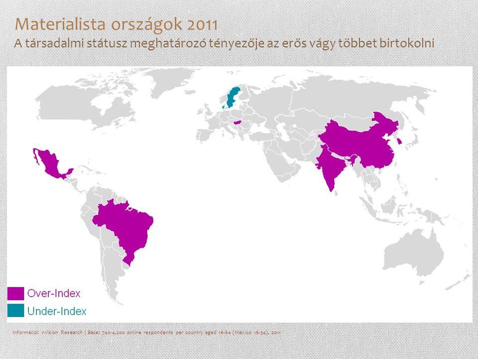 Információ: nVision Research | Base: 740-4,200 online respondents per country aged 16-64 (Mexico 16-54), 2011 Materialista országok 2011 A társadalmi státusz meghatározó tényezője az erős vágy többet birtokolni