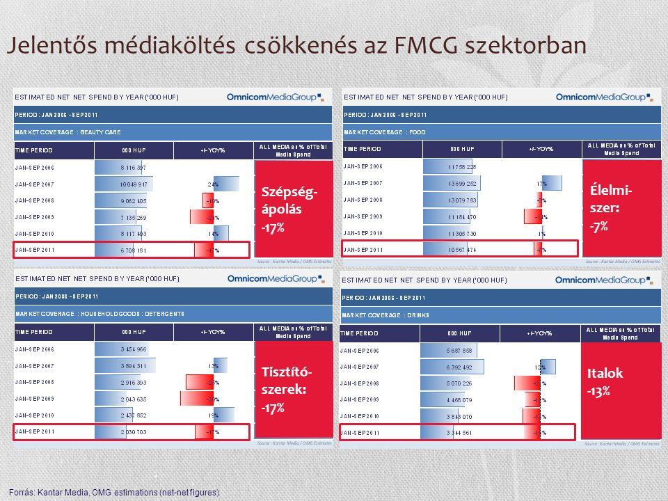 Jelentős médiaköltés csökkenés az FMCG szektorban Szépség- ápolás -17% Élelmi- szer: -7% Tisztító- szerek: -17% Italok -13% Forrás: Kantar Media, OMG
