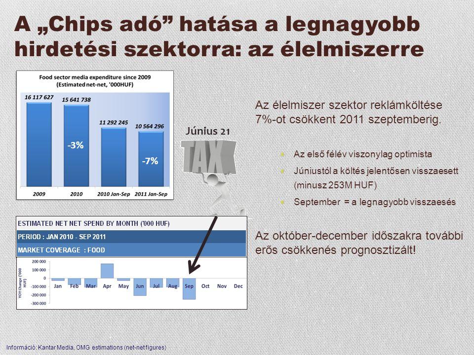 """A """"Chips adó"""" hatása a legnagyobb hirdetési szektorra: az élelmiszerre -3% -7% Az élelmiszer szektor reklámköltése 7%-ot csökkent 2011 szeptemberig. A"""