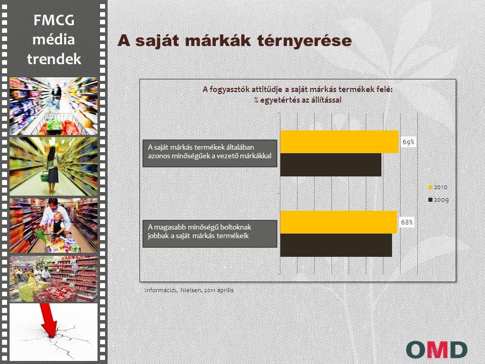 FMCG média trendek 21 A saját márkák térnyerése Információ:, Nielsen, 2011 április