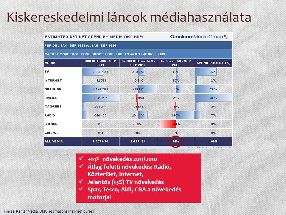Kiskereskedelmi láncok médiahasználata +14% növekedés 2011/2010 Átlag feletti növekedés: Rádió, Közterület, Internet, Jelentős (13%) TV növekedés Spar