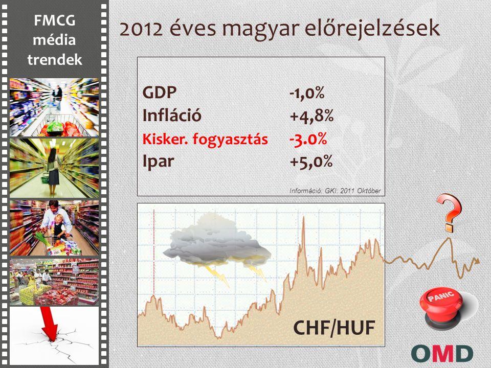 FMCG média trendek 2012 éves magyar előrejelzések GDP-1,0% Infláció+4,8% Kisker. fogyasztás -3.0% Ipar+5,0% Információ: GKI: 2011 Október CHF/HUF