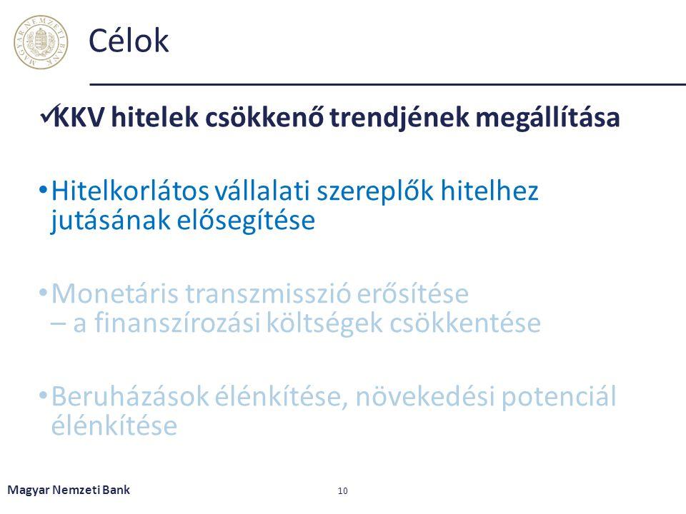 Célok KKV hitelek csökkenő trendjének megállítása Hitelkorlátos vállalati szereplők hitelhez jutásának elősegítése Monetáris transzmisszió erősítése – a finanszírozási költségek csökkentése Beruházások élénkítése, növekedési potenciál élénkítése Magyar Nemzeti Bank 10