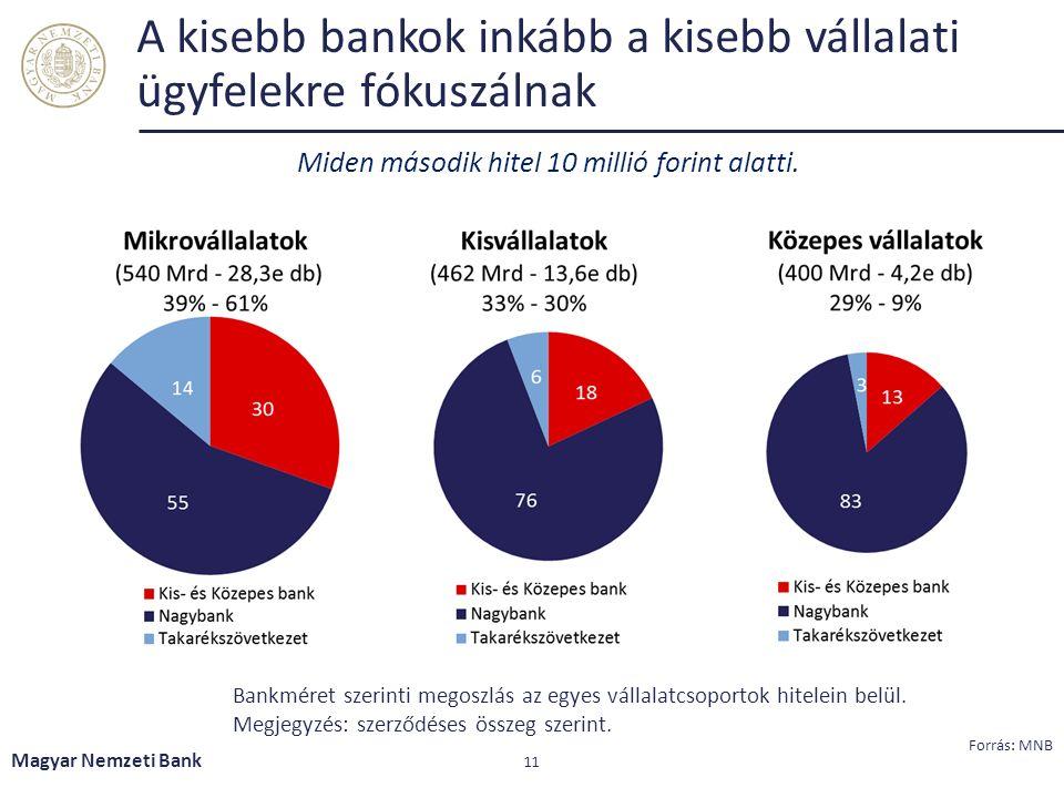 A kisebb bankok inkább a kisebb vállalati ügyfelekre fókuszálnak Magyar Nemzeti Bank 11 Bankméret szerinti megoszlás az egyes vállalatcsoportok hitelein belül.