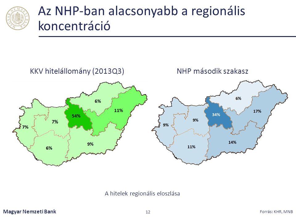 Az NHP-ban alacsonyabb a regionális koncentráció Magyar Nemzeti Bank 12 Forrás: KHR, MNB NHP második szakasz KKV hitelállomány (2013Q3) A hitelek regi