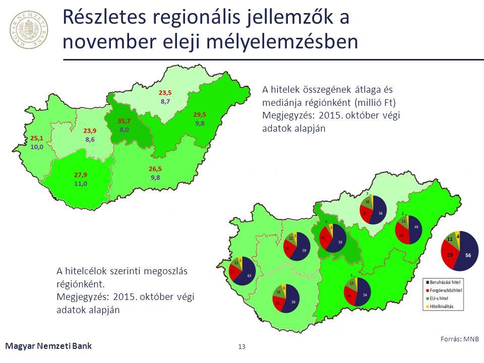 Részletes regionális jellemzők a november eleji mélyelemzésben Magyar Nemzeti Bank 13 Forrás: MNB A hitelcélok szerinti megoszlás régiónként. Megjegyz