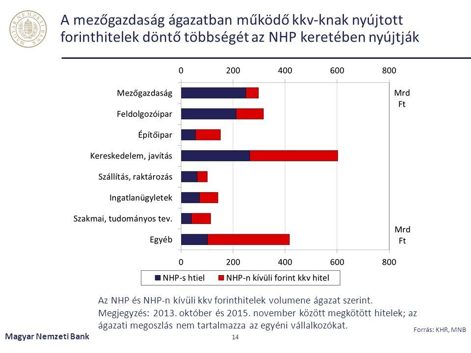 A mezőgazdaság ágazatban működő kkv-knak nyújtott forinthitelek döntő többségét az NHP keretében nyújtják Magyar Nemzeti Bank 14 Forrás: KHR, MNB Az NHP és NHP-n kívüli kkv forinthitelek volumene ágazat szerint.