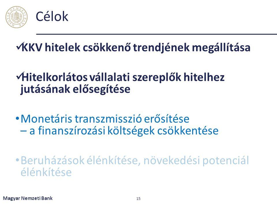 Célok KKV hitelek csökkenő trendjének megállítása Hitelkorlátos vállalati szereplők hitelhez jutásának elősegítése Monetáris transzmisszió erősítése – a finanszírozási költségek csökkentése Beruházások élénkítése, növekedési potenciál élénkítése Magyar Nemzeti Bank 15