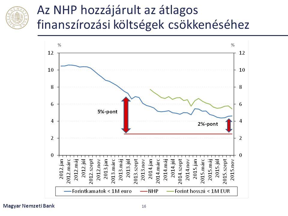 Az NHP hozzájárult az átlagos finanszírozási költségek csökkenéséhez Magyar Nemzeti Bank 16