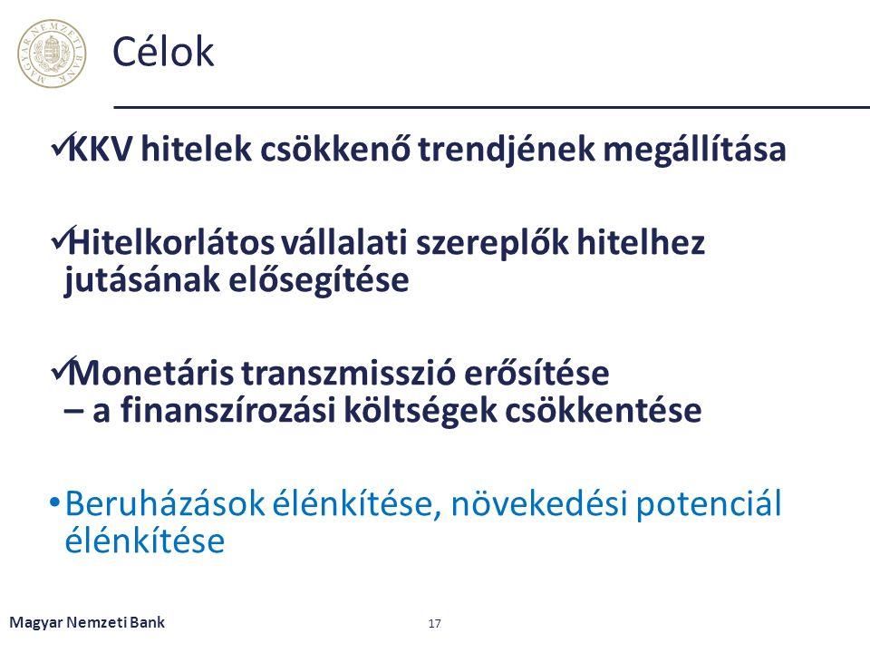 Célok KKV hitelek csökkenő trendjének megállítása Hitelkorlátos vállalati szereplők hitelhez jutásának elősegítése Monetáris transzmisszió erősítése – a finanszírozási költségek csökkentése Beruházások élénkítése, növekedési potenciál élénkítése Magyar Nemzeti Bank 17