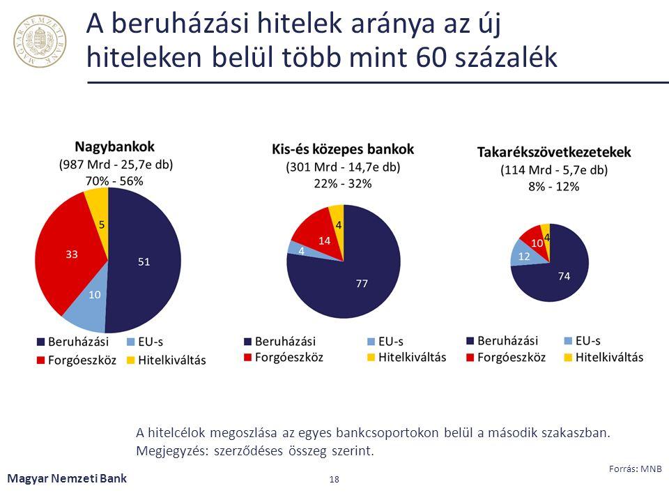 A beruházási hitelek aránya az új hiteleken belül több mint 60 százalék Magyar Nemzeti Bank 18 A hitelcélok megoszlása az egyes bankcsoportokon belül