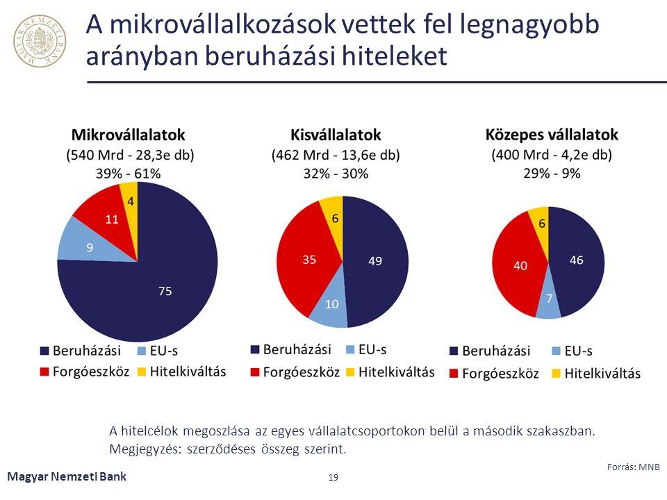 A mikrovállalkozások vettek fel legnagyobb arányban beruházási hiteleket Magyar Nemzeti Bank 19 A hitelcélok megoszlása az egyes vállalatcsoportokon b