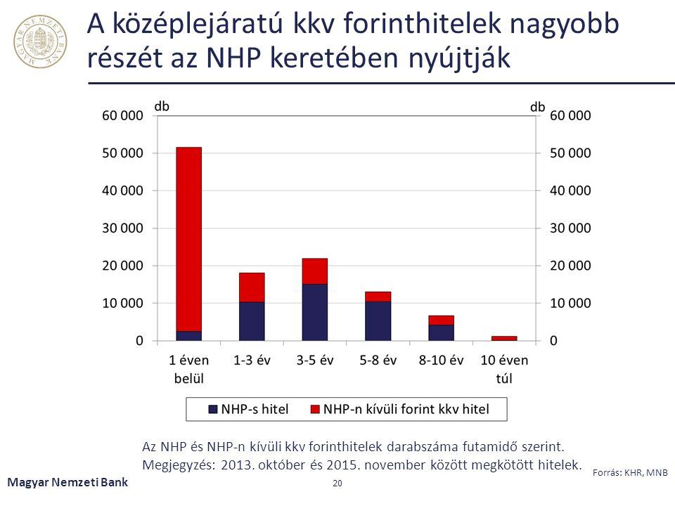 A középlejáratú kkv forinthitelek nagyobb részét az NHP keretében nyújtják Magyar Nemzeti Bank 20 Forrás: KHR, MNB Az NHP és NHP-n kívüli kkv forinthi