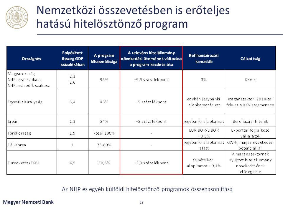 Nemzetközi összevetésben is erőteljes hatású hitelösztönző program Magyar Nemzeti Bank 23 Az NHP és egyéb külföldi hitelösztönző programok összehasonlítása