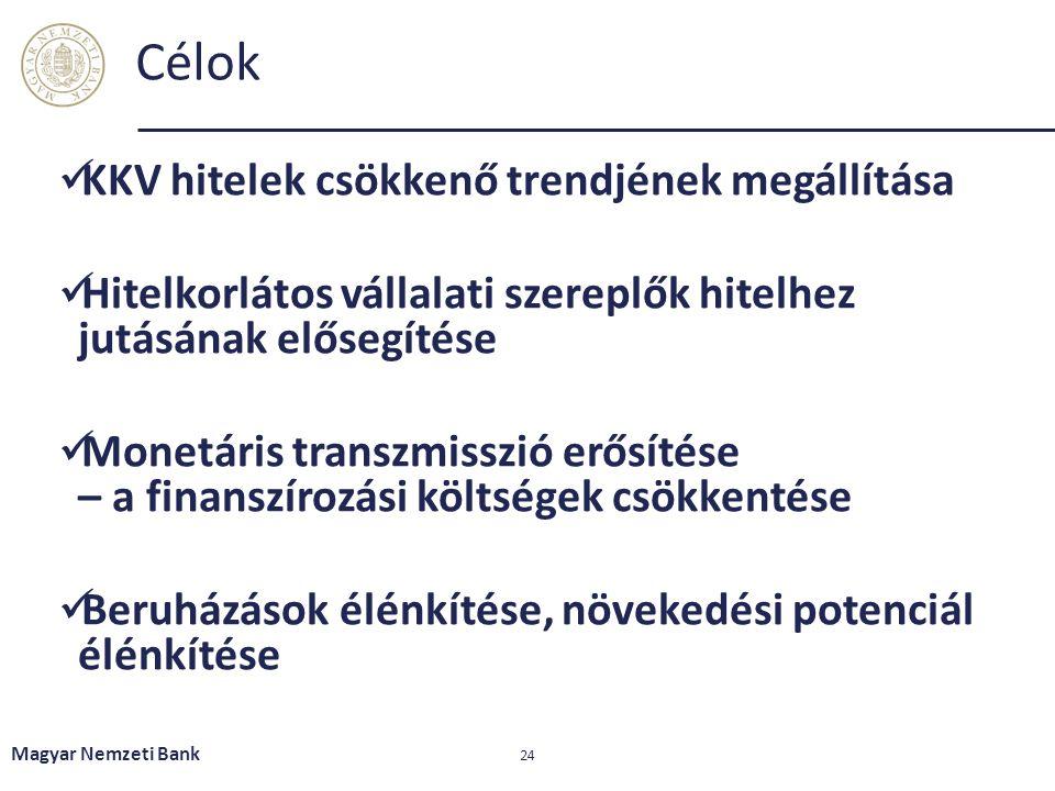 Célok KKV hitelek csökkenő trendjének megállítása Hitelkorlátos vállalati szereplők hitelhez jutásának elősegítése Monetáris transzmisszió erősítése – a finanszírozási költségek csökkentése Beruházások élénkítése, növekedési potenciál élénkítése Magyar Nemzeti Bank 24