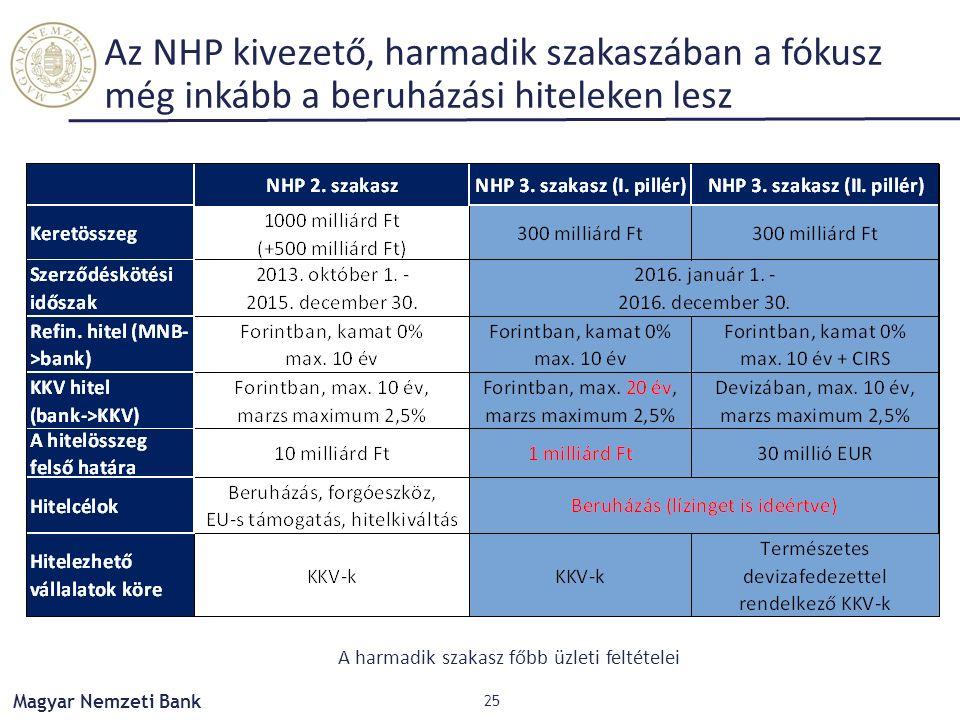 Magyar Nemzeti Bank Az NHP kivezető, harmadik szakaszában a fókusz még inkább a beruházási hiteleken lesz 25 A harmadik szakasz főbb üzleti feltételei
