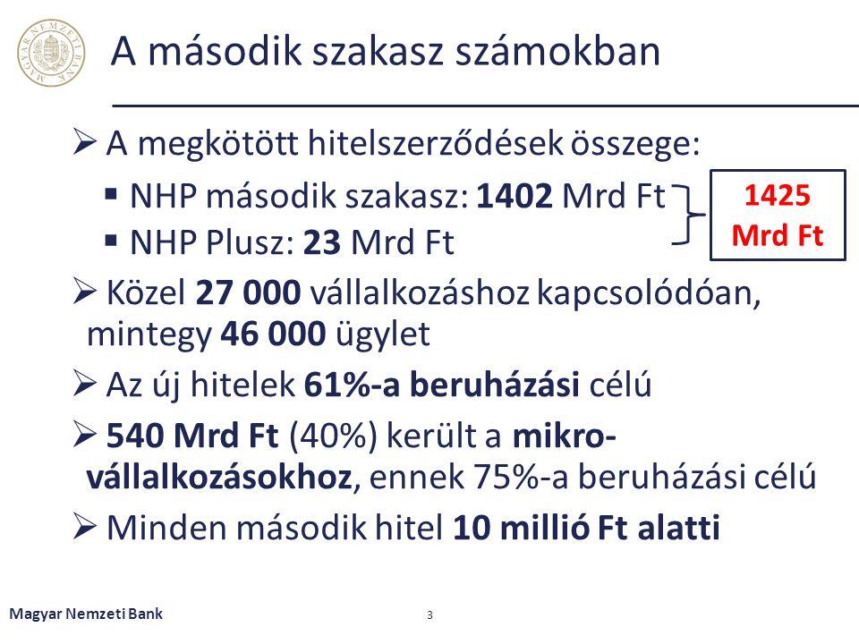 A második szakasz számokban  A megkötött hitelszerződések összege:  NHP második szakasz: 1402 Mrd Ft  NHP Plusz: 23 Mrd Ft  Közel 27 000 vállalkozáshoz kapcsolódóan, mintegy 46 000 ügylet  Az új hitelek 61%-a beruházási célú  540 Mrd Ft (40%) került a mikro- vállalkozásokhoz, ennek 75%-a beruházási célú  Minden második hitel 10 millió Ft alatti Magyar Nemzeti Bank 3 1425 Mrd Ft