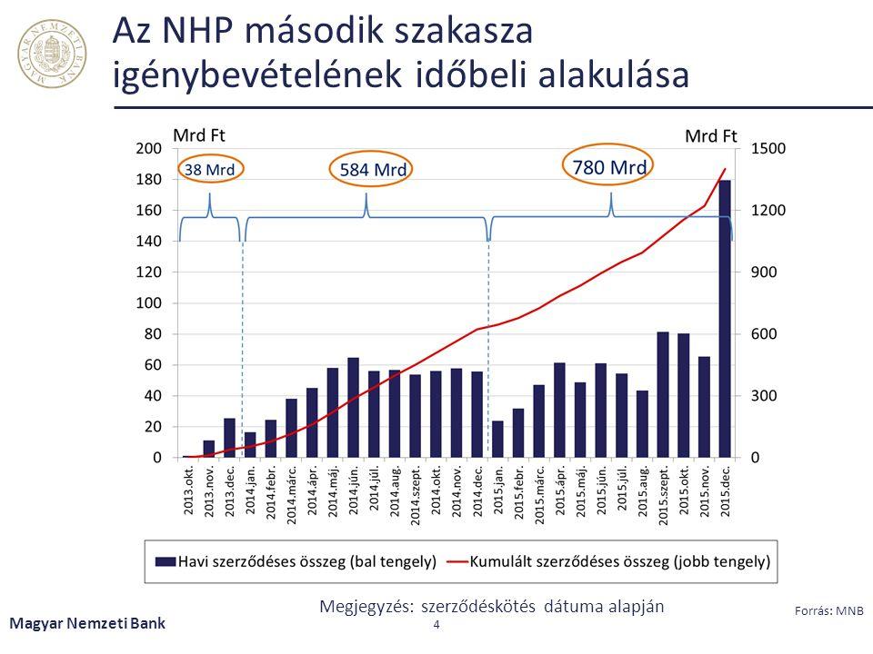 Az NHP második szakasza igénybevételének időbeli alakulása Magyar Nemzeti Bank 4 Megjegyzés: szerződéskötés dátuma alapján Forrás: MNB