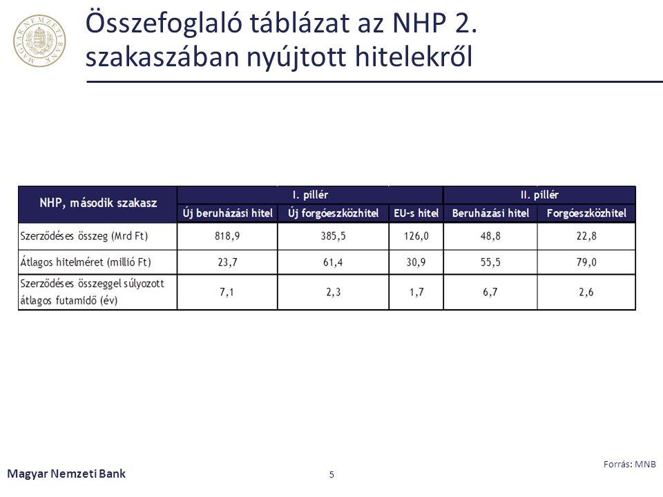 Összefoglaló táblázat az NHP 2. szakaszában nyújtott hitelekről Magyar Nemzeti Bank 5 Forrás: MNB