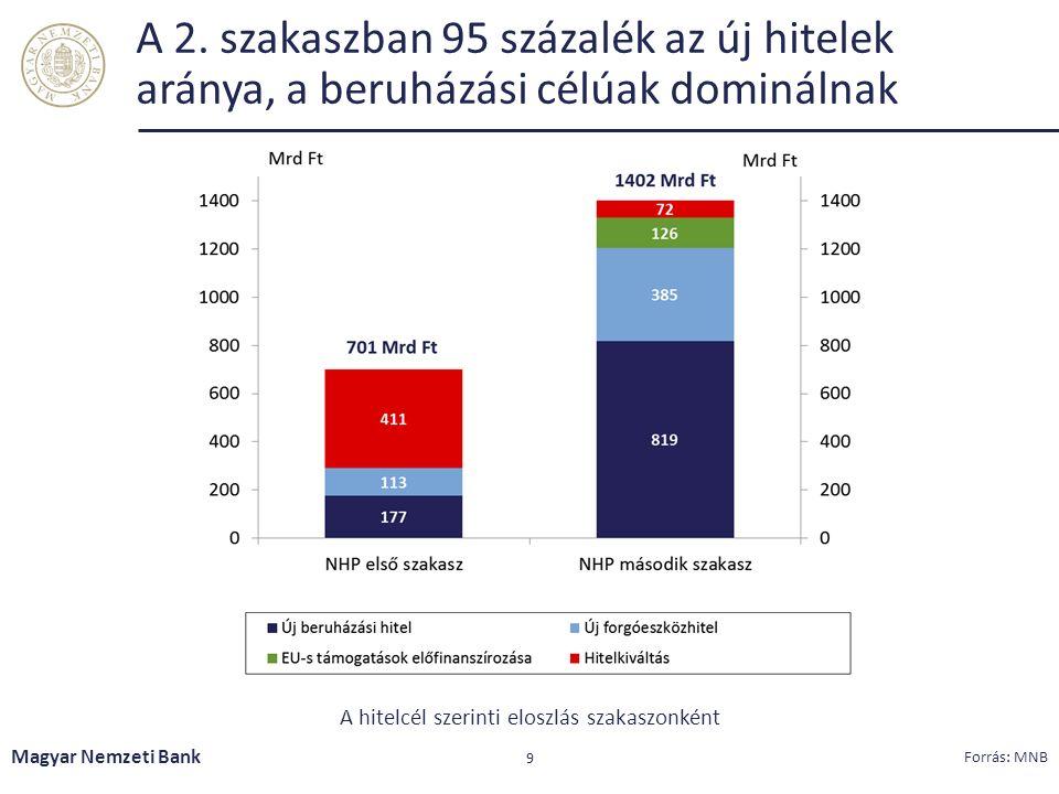 A 2. szakaszban 95 százalék az új hitelek aránya, a beruházási célúak dominálnak Magyar Nemzeti Bank 9 Forrás: MNB A hitelcél szerinti eloszlás szakas