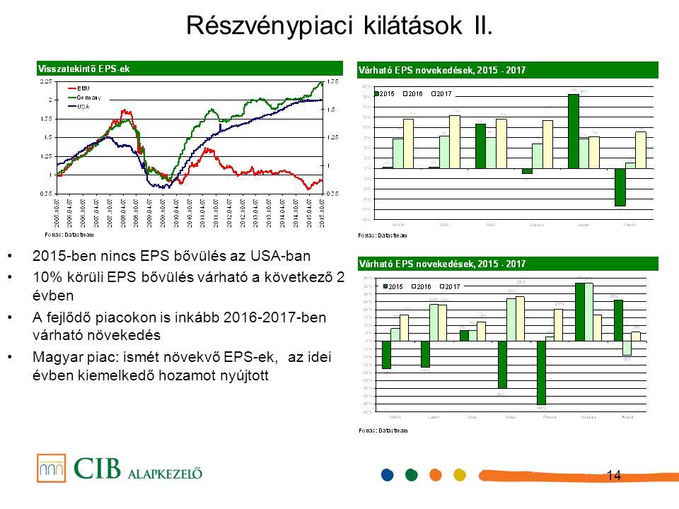 14 Részvénypiaci kilátások II.