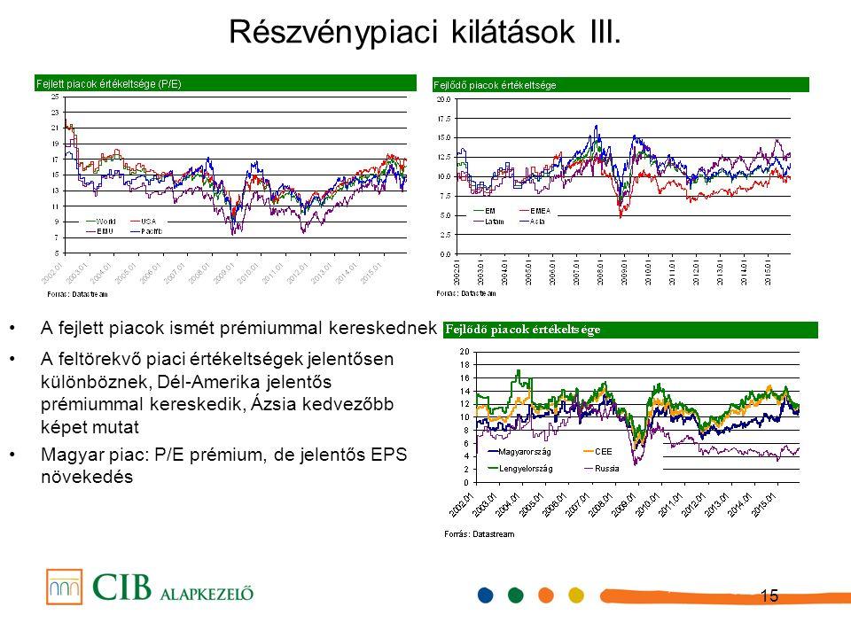 15 Részvénypiaci kilátások III.