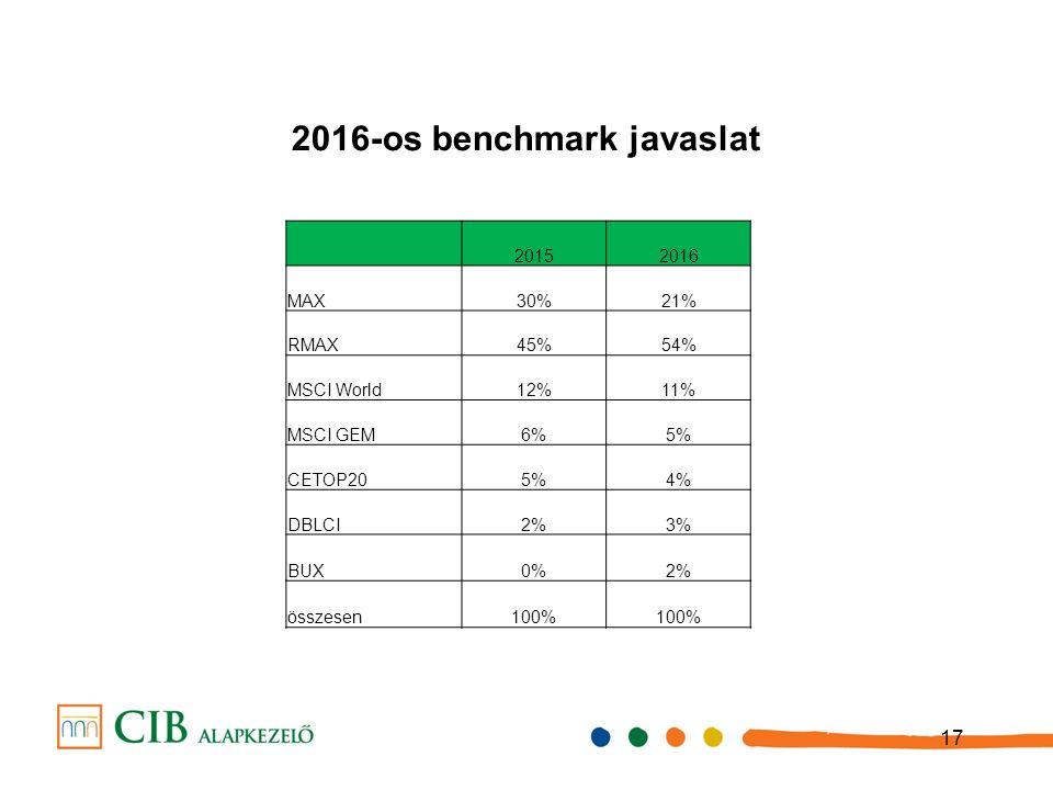 2016-os benchmark javaslat 17 20152016 MAX30%21% RMAX45%54% MSCI World12%11% MSCI GEM6%5% CETOP205%4% DBLCI2%3% BUX0%2% összesen100%