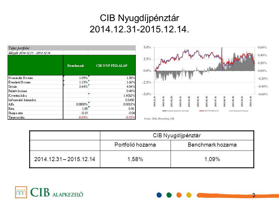 4 Benchmark indexek teljes í tm é nye 2015-ben A 2015-ös benchmark összetételek: 45% RMAX, 30% MAX, 12% MSCI World HUF, 6% MSCI GEM HUF, 5% CETOP20, 2% DBLCI HUF