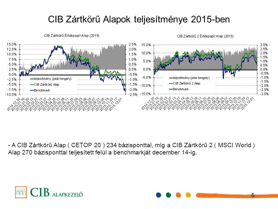 5 CIB Zártkörű Alapok teljesítménye 2015-ben - A CIB Zártkörű Alap ( CETOP 20 ) 234 bázisponttal, míg a CIB Zártkörű 2 ( MSCI World ) Alap 270 bázisponttal teljesített felül a benchmarkját december 14-ig.