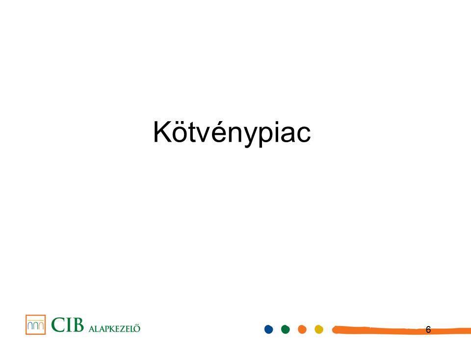 777 Magyar makrokörnyezet Az éves növekedési ütem a III.