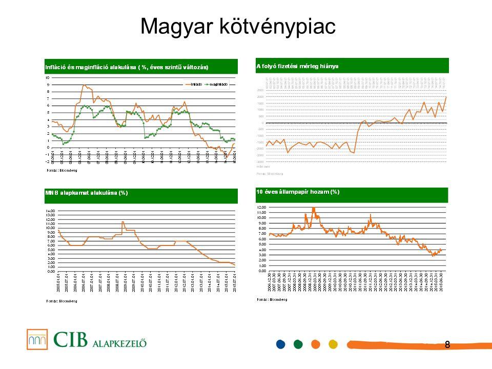 888 Magyar kötvénypiac
