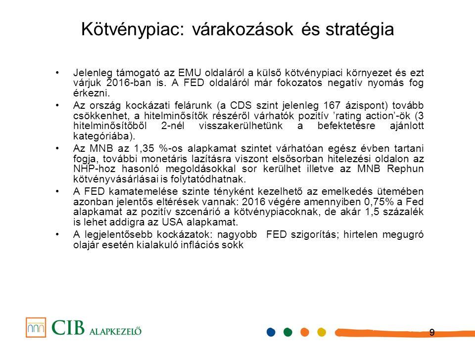 999 Jelenleg támogató az EMU oldaláról a külső kötvénypiaci környezet és ezt várjuk 2016-ban is.