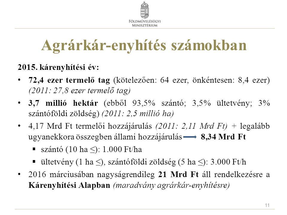 2015. kárenyhítési év: 72,4 ezer termelő tag (kötelezően: 64 ezer, önkéntesen: 8,4 ezer) (2011: 27,8 ezer termelő tag) 3,7 millió hektár (ebből 93,5%