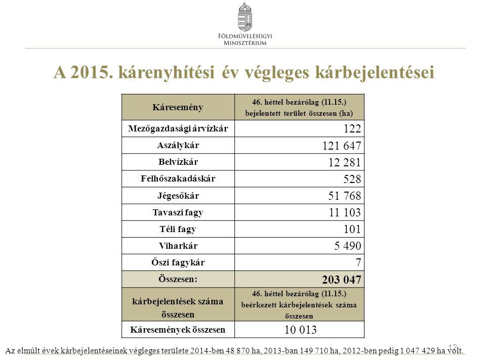 A 2015. kárenyhítési év végleges kárbejelentései Káresemény 46. héttel bezárólag (11.15.) bejelentett terület összesen (ha) Mezőgazdasági árvízkár 122