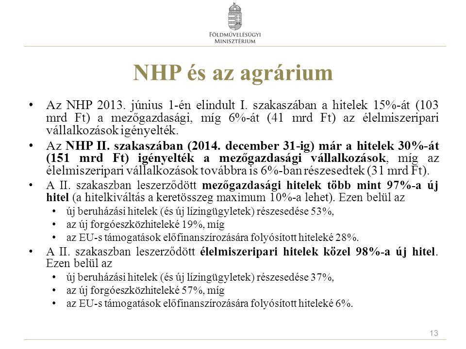 NHP és az agrárium Az NHP 2013. június 1-én elindult I. szakaszában a hitelek 15%-át (103 mrd Ft) a mezőgazdasági, míg 6%-át (41 mrd Ft) az élelmiszer