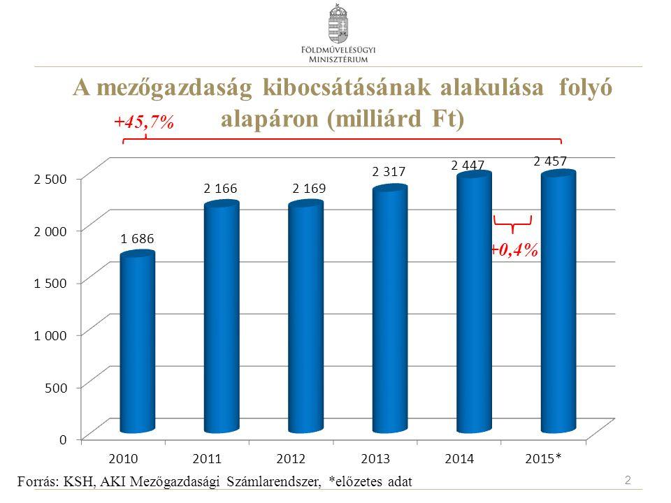 A mezőgazdaság kibocsátásának alakulása folyó alapáron (milliárd Ft) Forrás: KSH, AKI Mezőgazdasági Számlarendszer, *előzetes adat +0,4% +45,7% 2