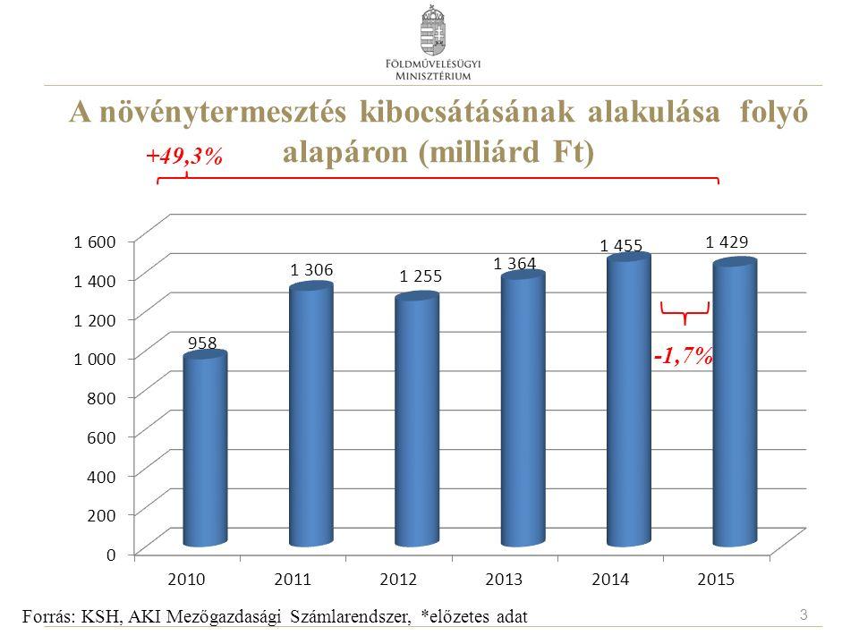 A növénytermesztés kibocsátásának alakulása folyó alapáron (milliárd Ft) Forrás: KSH, AKI Mezőgazdasági Számlarendszer, *előzetes adat -1,7% +49,3% 3