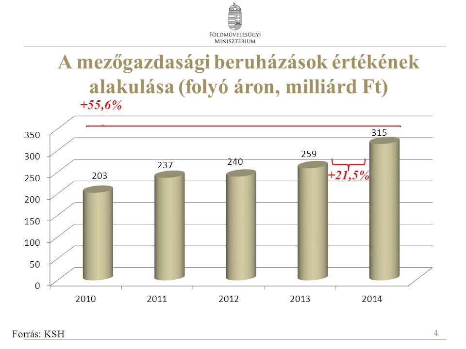 A mezőgazdasági beruházások értékének alakulása (folyó áron, milliárd Ft) Forrás: KSH +55,6% +21,5% 4