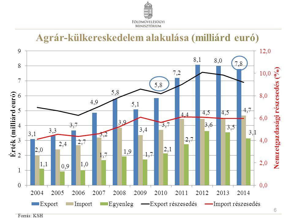 Agrár-külkereskedelem alakulása (milliárd euró) Forrás: KSH 6