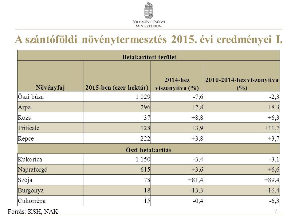A szántóföldi növénytermesztés 2015. évi eredményei I. Forrás: KSH, NAK Betakarított terület Növényfaj2015-ben (ezer hektár) 2014-hez viszonyítva (%)