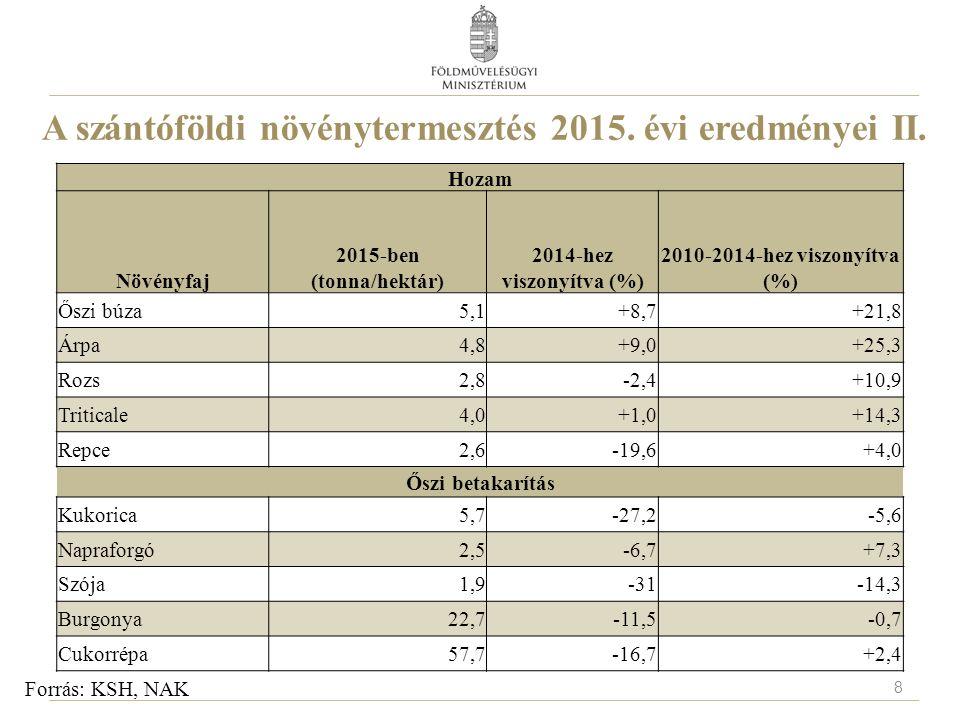 A szántóföldi növénytermesztés 2015. évi eredményei II. Forrás: KSH, NAK Hozam Növényfaj 2015-ben (tonna/hektár) 2014-hez viszonyítva (%) 2010-2014-he