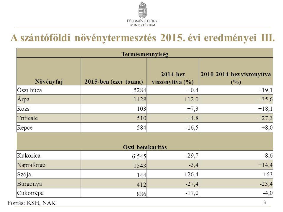 A szántóföldi növénytermesztés 2015. évi eredményei III. Forrás: KSH, NAK Termésmennyiség Növényfaj2015-ben (ezer tonna) 2014-hez viszonyítva (%) 2010