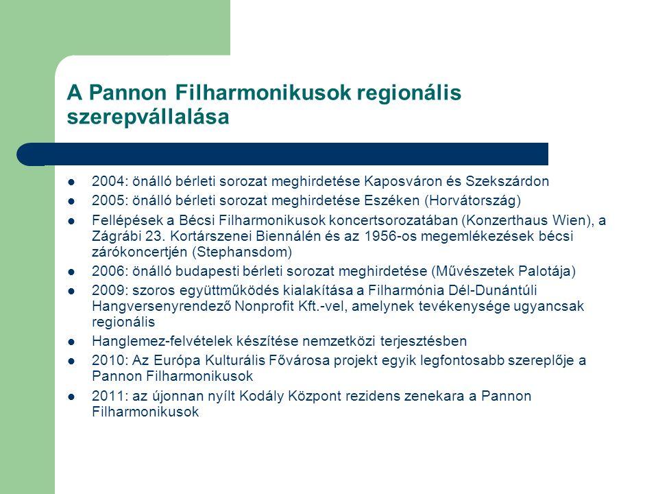 A Pannon Filharmonikusok regionális szerepvállalása 2004: önálló bérleti sorozat meghirdetése Kaposváron és Szekszárdon 2005: önálló bérleti sorozat m