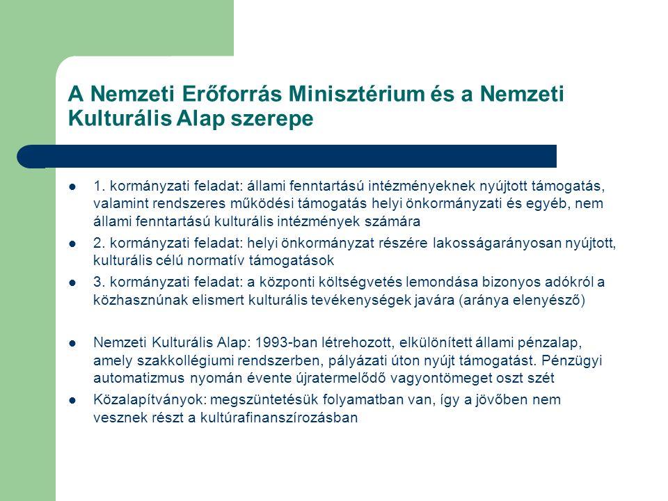 A Nemzeti Erőforrás Minisztérium és a Nemzeti Kulturális Alap szerepe 1. kormányzati feladat: állami fenntartású intézményeknek nyújtott támogatás, va