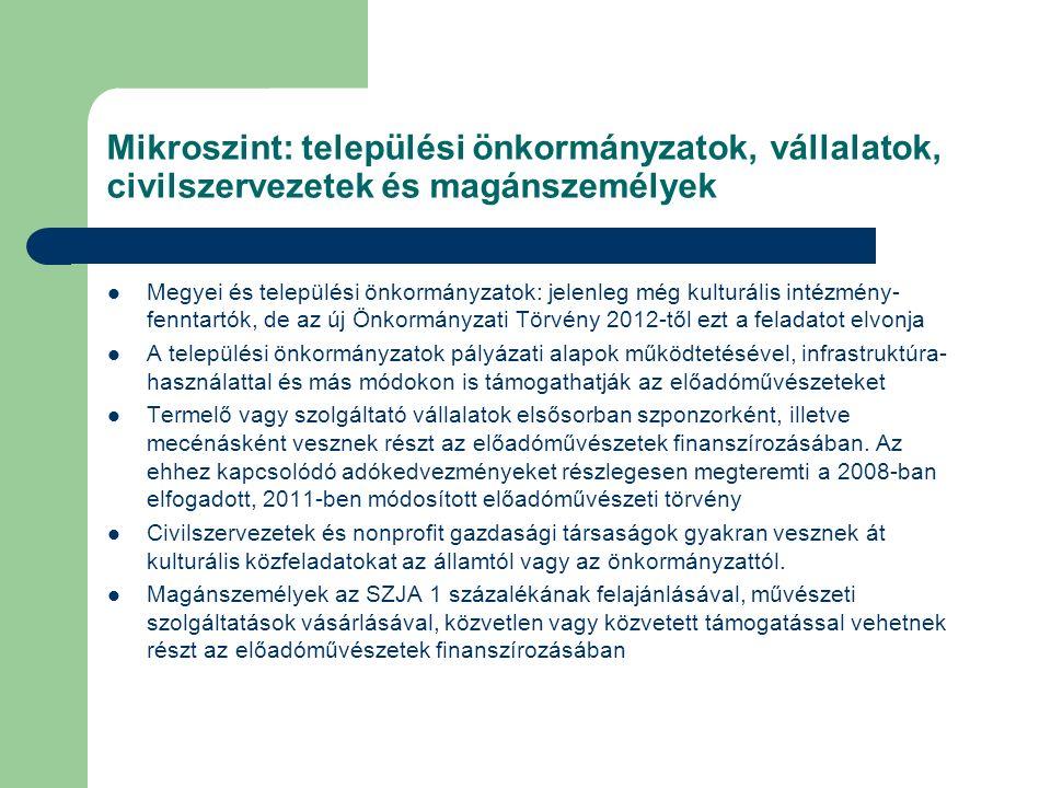 Mikroszint: települési önkormányzatok, vállalatok, civilszervezetek és magánszemélyek Megyei és települési önkormányzatok: jelenleg még kulturális int