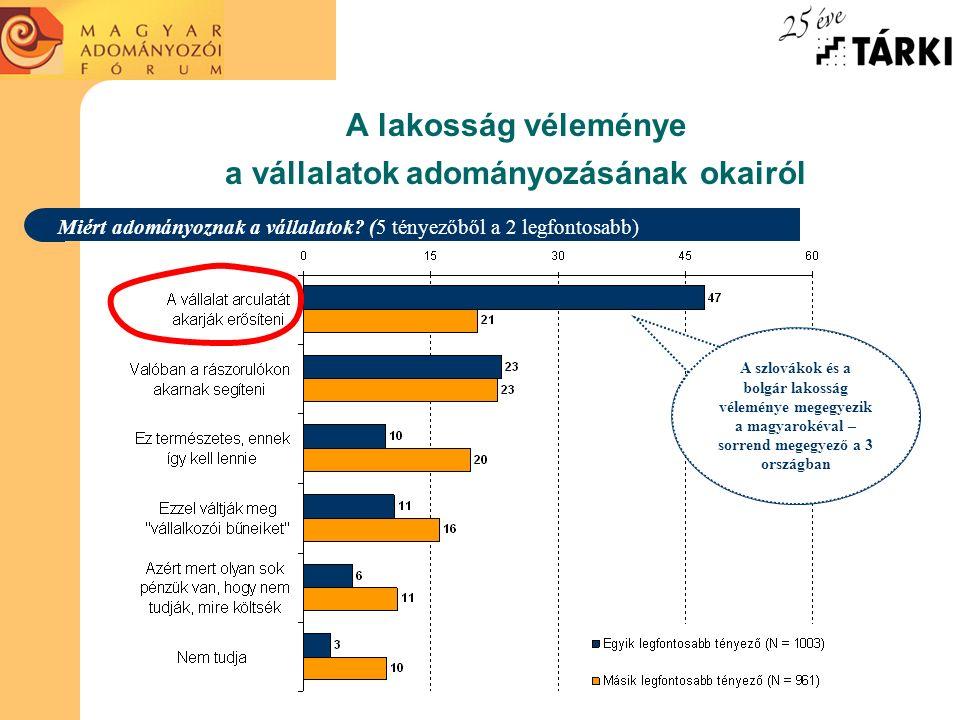 A lakosság véleménye a vállalatok adományozásának okairól Miért adományoznak a vállalatok? (5 tényezőből a 2 legfontosabb) a fiatalok (52%), a legaláb