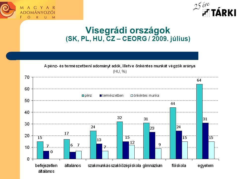Visegrádi országok (SK, PL, HU, CZ – CEORG / 2009. július) A pénz- és természetbeni adományt adó, illetve önkéntes munkát végző lakosok aránya országo