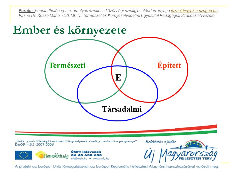 Ember és környezete TermészetiÉpített Társadalmi E Forrás: Fenntarthatóság a személyes szinttől a közösségi szintig c.